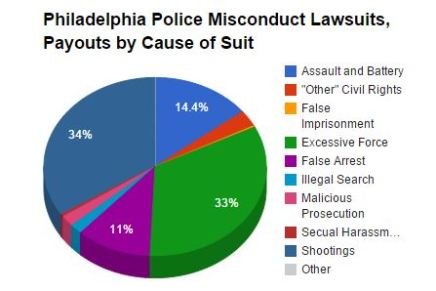 Misconduct Lawsuits Against Philadelphia Police Department Among Highest in the Country
