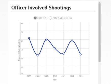 Philly Police Publish Data on Officer-Involved Shootings, Advisory Commission Issues Memo Regarding BB GunIncidents