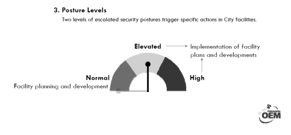 """Posture levels"" to be designated by the Security Advisory Group, colors redacted to protect municipal security."